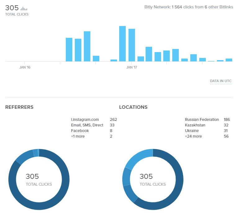 Более полная статистика профиля Инстаграм
