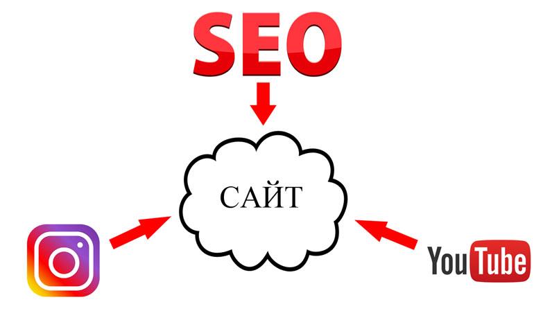 Сайт в центре стратегии, SMM + SEO