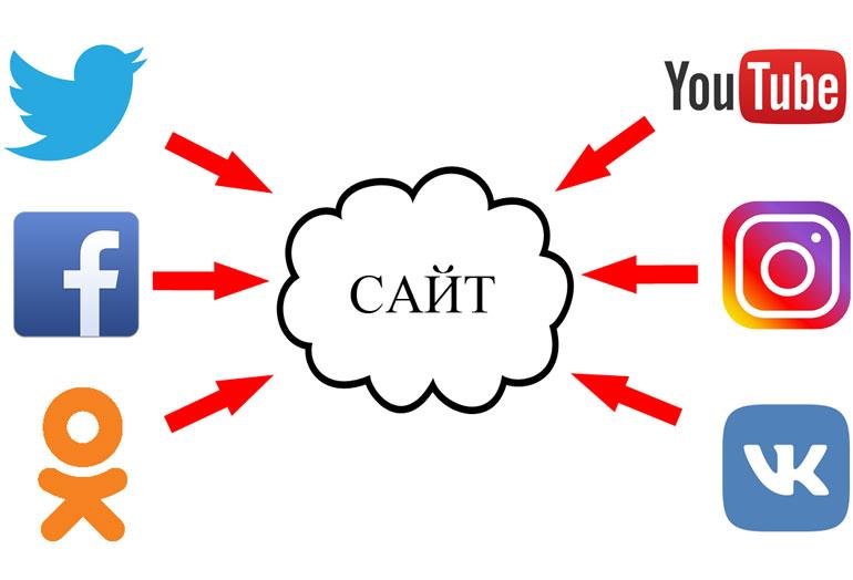 Сайт в центре стратегии, SMM канал коммуникации