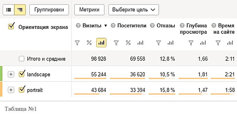 Отчёт Яндекс.Метрике  Ориентация экрана