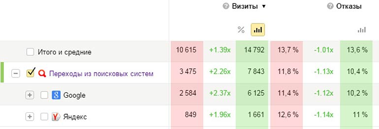 SEO трафик из Google и Яндекс