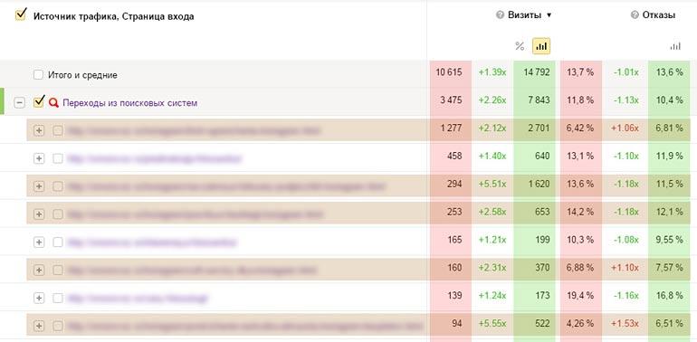 Коммерческие и некоммерческий SEO трафик из Google и Яндекс