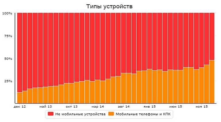 Доля мобильного трафика в 2015 года перевалили за 50%