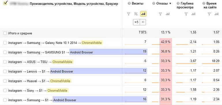 детализация трафика instagram по браузеру и операционной системе