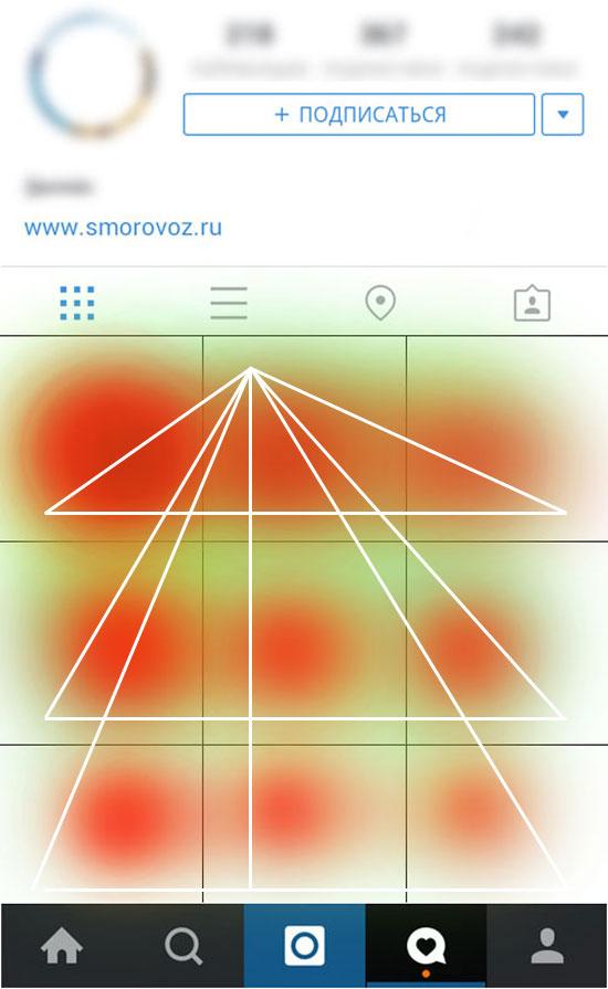 Инстатриптих и правило треугольника