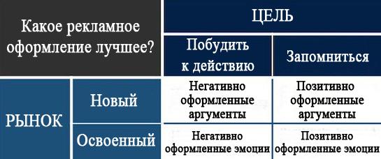 Таблица выбора рекламного оформления